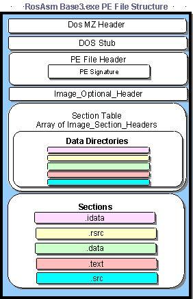 Windows PE Header Format